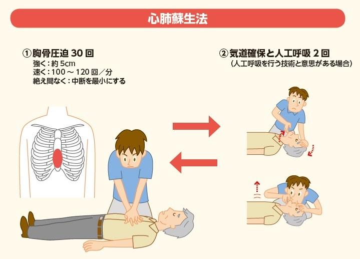 心肺蘇生法