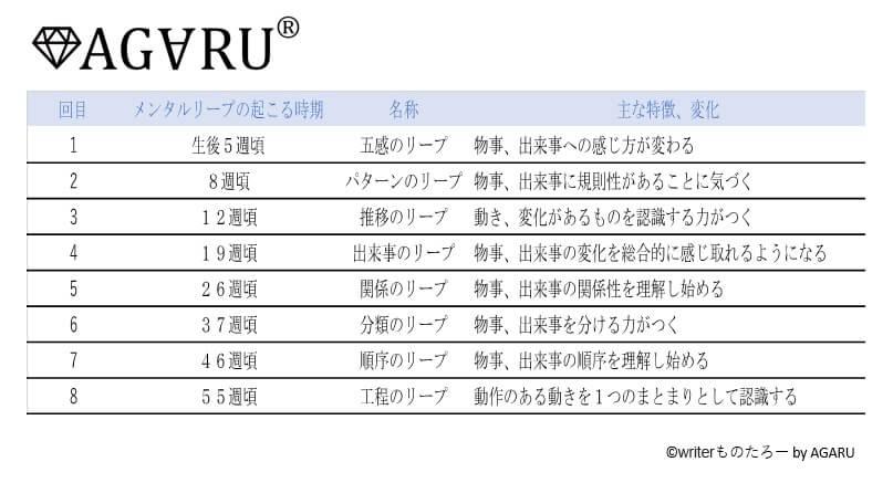 メンタルリープ8種類の図